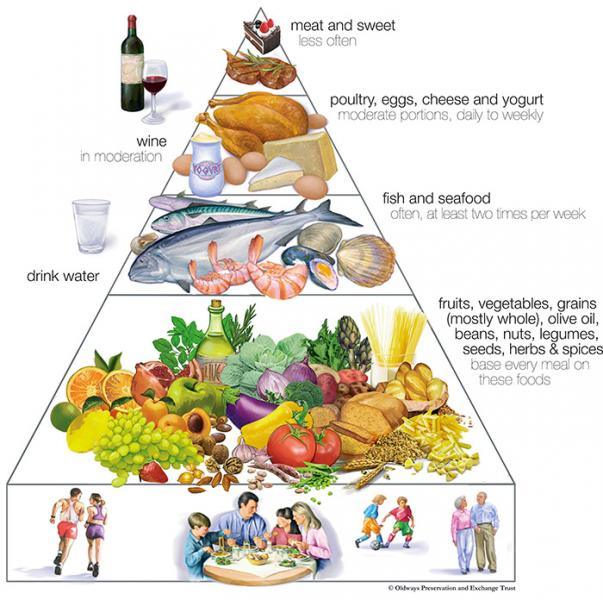The Mediterranean Diet And Healthy Eating National Health Corps